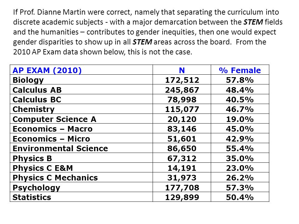If Prof. Dianne Martin were correct, namely that separating the curriculum into discrete academic subjects - with a major demarcation between the STEM