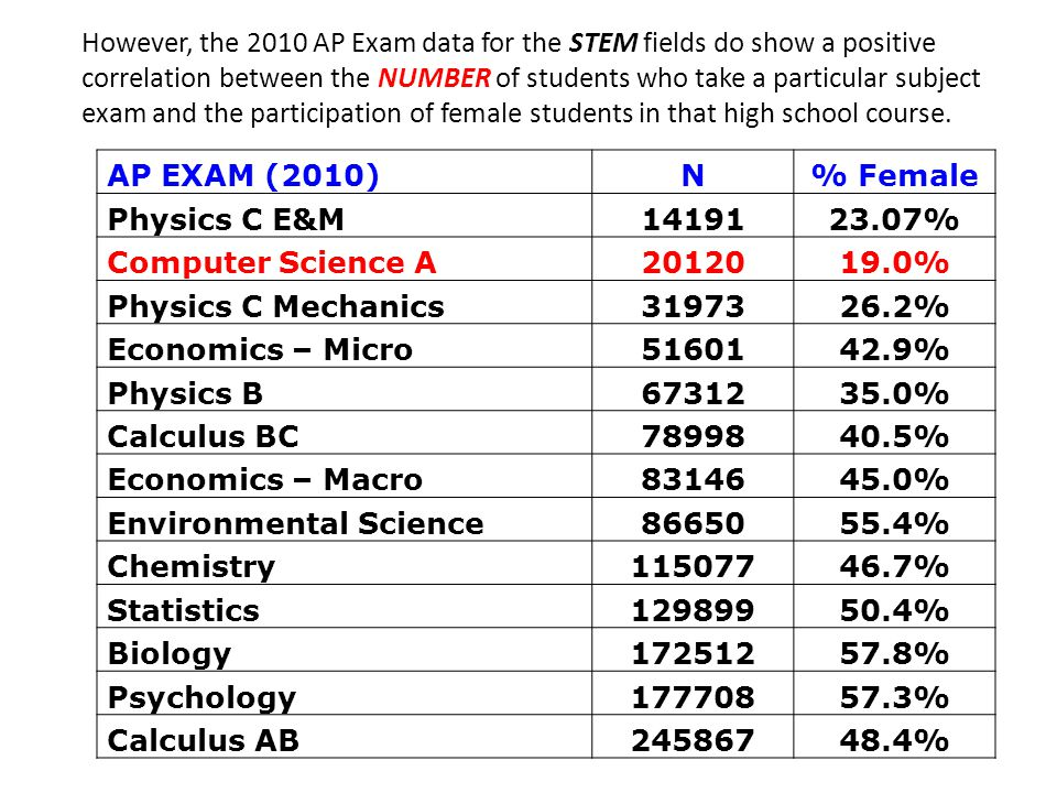However, the 2010 AP Exam data for the STEM fields do show a positive correlation between the NUMBER of students who take a particular subject exam and the participation of female students in that high school course.