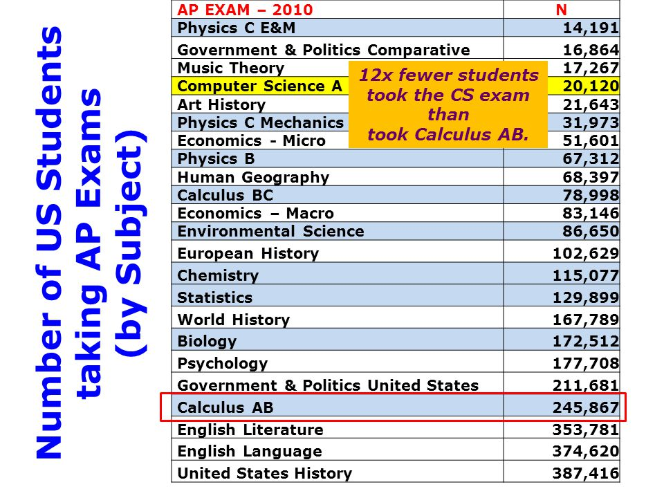 AP EXAM – 2010N Physics C E&M14,191 Government & Politics Comparative16,864 Music Theory17,267 Computer Science A20,120 Art History21,643 Physics C Mechanics31,973 Economics - Micro51,601 Physics B67,312 Human Geography68,397 Calculus BC78,998 Economics – Macro83,146 Environmental Science86,650 European History102,629 Chemistry115,077 Statistics129,899 World History167,789 Biology172,512 Psychology177,708 Government & Politics United States211,681 Calculus AB245,867 English Literature353,781 English Language374,620 United States History387,416 Number of US Students taking AP Exams (by Subject) 12x fewer students took the CS exam than took Calculus AB.