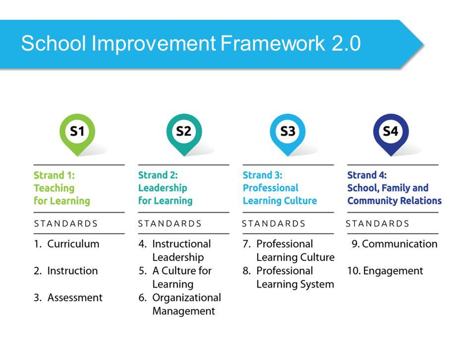 School Improvement Framework 2.0