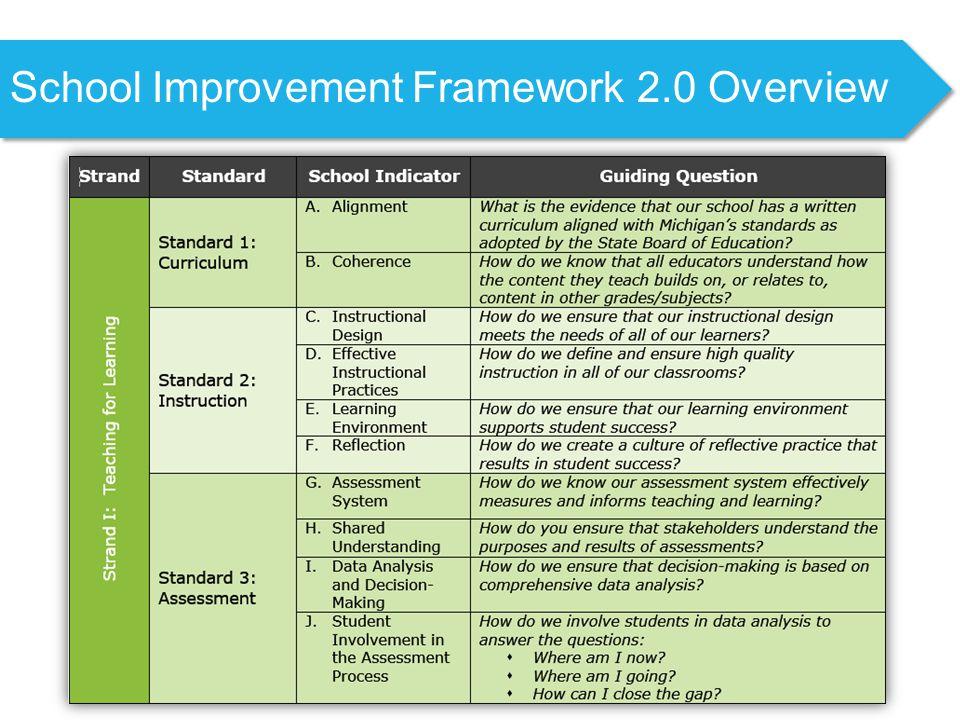 School Improvement Framework 2.0 Overview