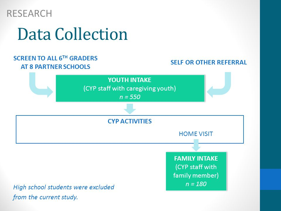 SCREEN TO ALL 6 TH GRADERS AT 8 PARTNER SCHOOLS YOUTH INTAKE (CYP staff with caregiving youth) n = 550 FAMILY INTAKE (CYP staff with family member) n = 180 SELF OR OTHER REFERRAL CYP ACTIVITIES HOME VISIT High school students were excluded from the current study.