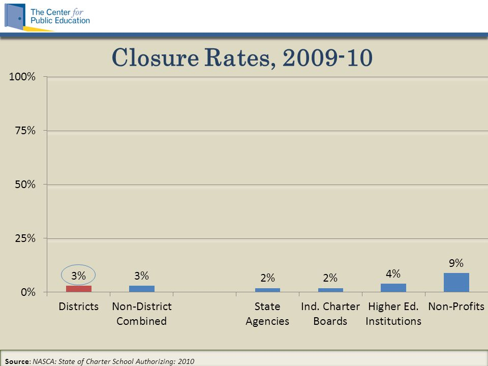 Closure Rates, 2009-10 Source: NASCA: State of Charter School Authorizing: 2010
