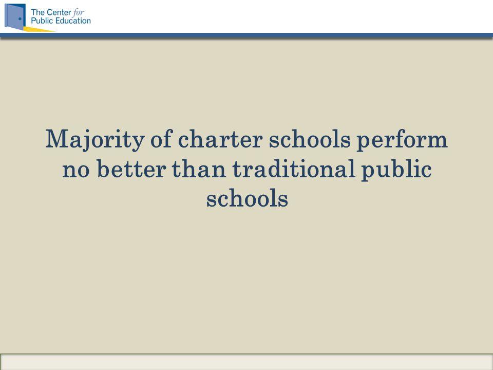 Majority of charter schools perform no better than traditional public schools