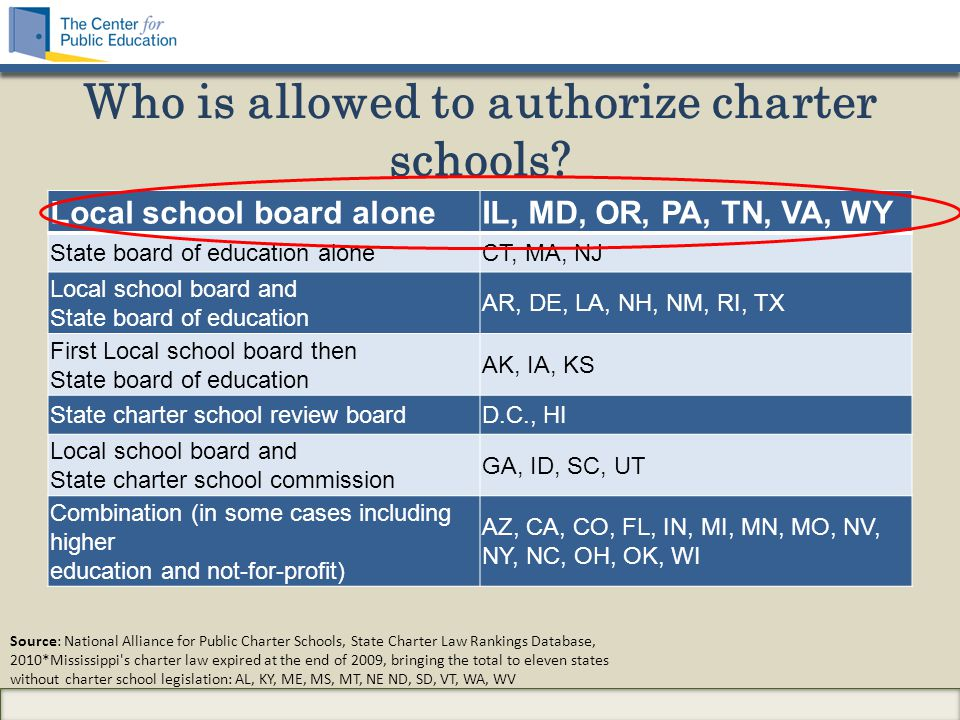 Who is allowed to authorize charter schools? Local school board aloneIL, MD, OR, PA, TN, VA, WY State board of education aloneCT, MA, NJ Local school