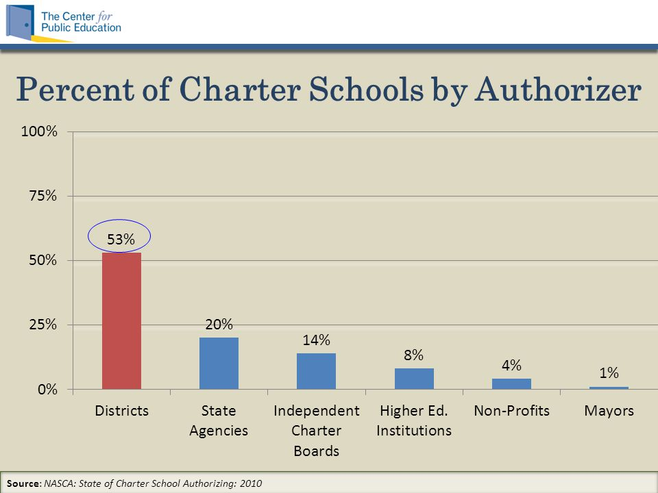 Percent of Charter Schools by Authorizer Source: NASCA: State of Charter School Authorizing: 2010