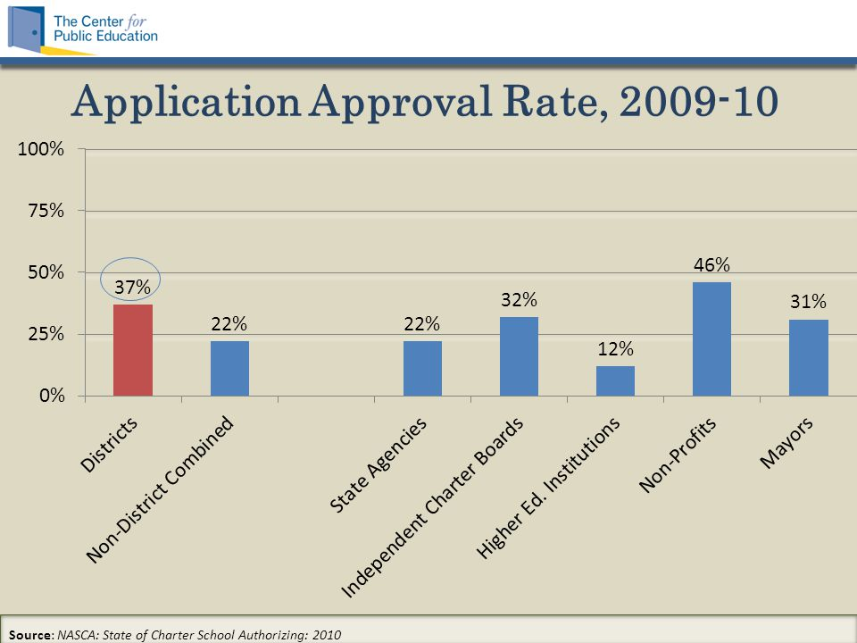 Application Approval Rate, 2009-10 Source: NASCA: State of Charter School Authorizing: 2010