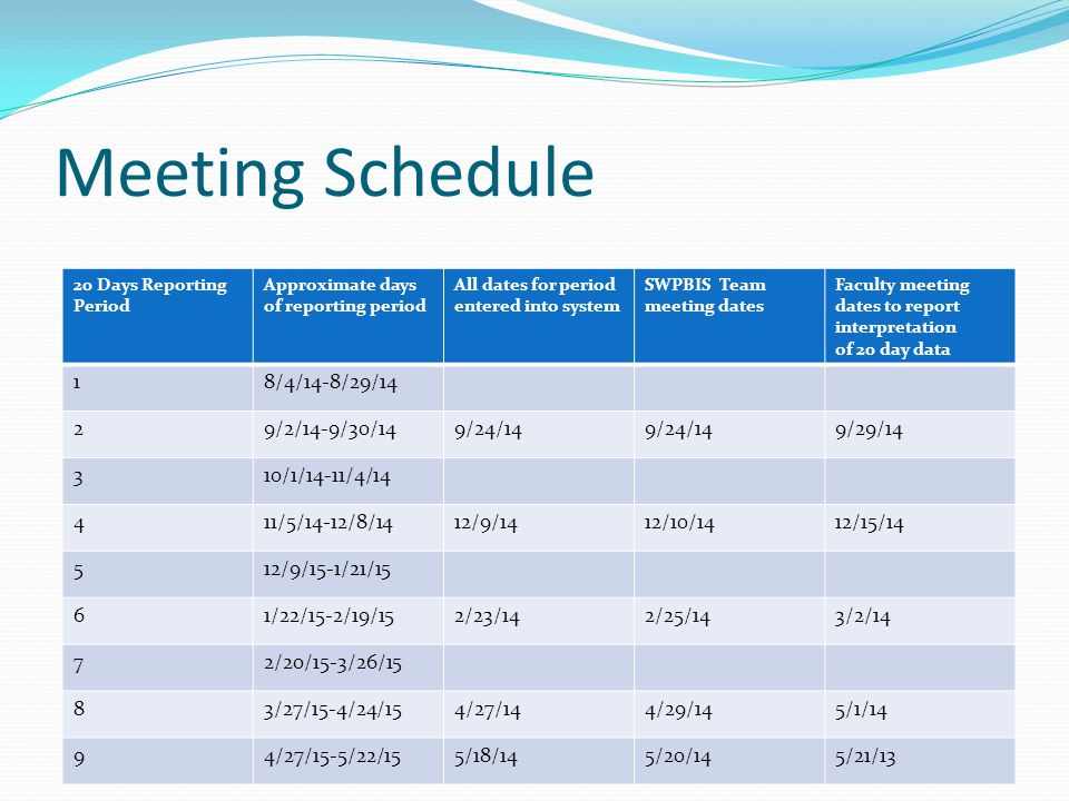 Meeting Schedule 20 Days Reporting Period Approximate days of reporting period All dates for period entered into system SWPBIS Team meeting dates Facu