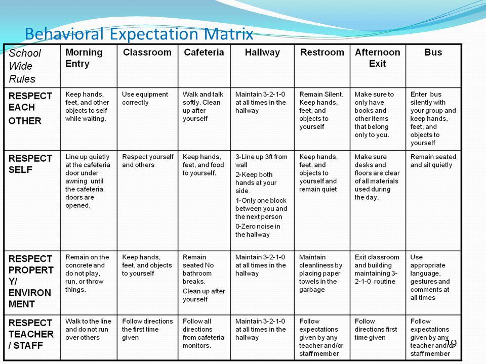 19 Behavioral Expectation Matrix