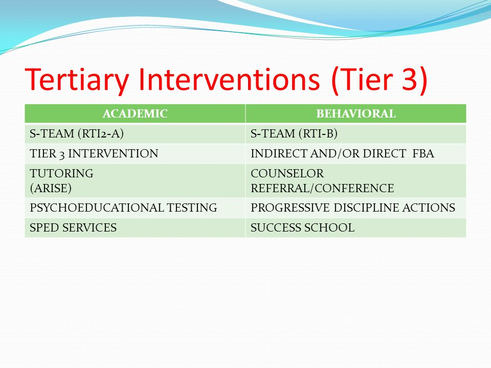 ACADEMICBEHAVIORAL S-TEAM (RTI2-A)S-TEAM (RTI-B) TIER 3 INTERVENTIONINDIRECT AND/OR DIRECT FBA TUTORING (ARISE) COUNSELOR REFERRAL/CONFERENCE PSYCHOED