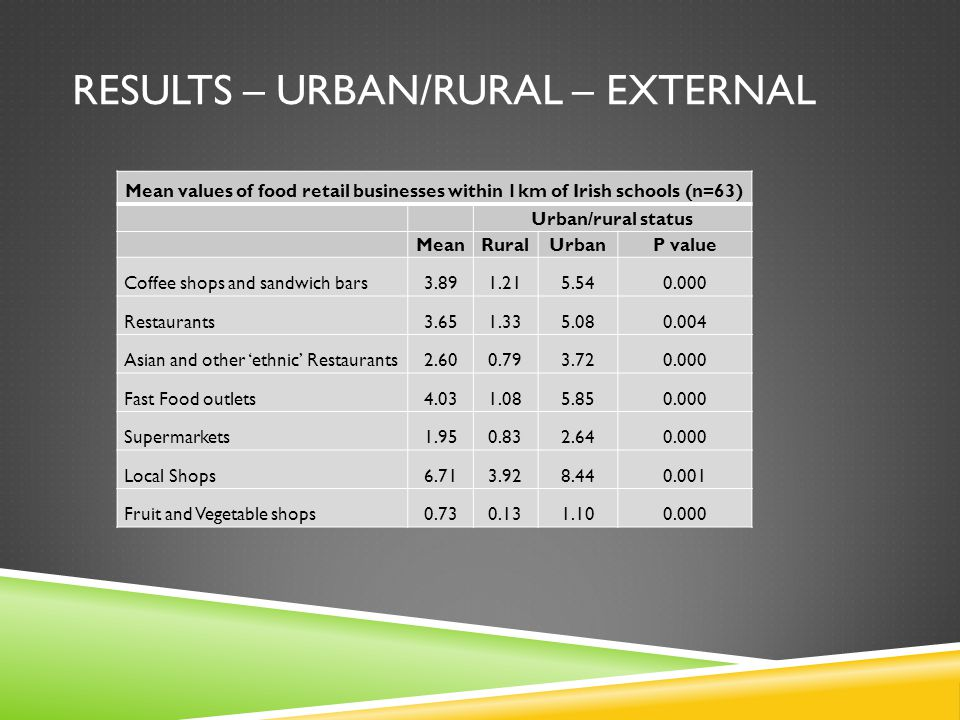 RESULTS – URBAN/RURAL – EXTERNAL Mean values of food retail businesses within 1km of Irish schools (n=63) Urban/rural status MeanRuralUrbanP value Coffee shops and sandwich bars3.891.215.540.000 Restaurants3.651.335.080.004 Asian and other 'ethnic' Restaurants2.600.793.720.000 Fast Food outlets4.031.085.850.000 Supermarkets1.950.832.640.000 Local Shops6.713.928.440.001 Fruit and Vegetable shops0.730.131.100.000