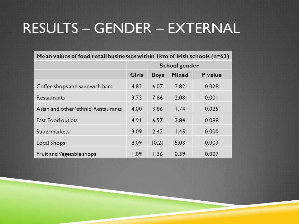 RESULTS – GENDER – EXTERNAL Mean values of food retail businesses within 1km of Irish schools (n=63) School gender GirlsBoysMixedP value Coffee shops and sandwich bars4.826.072.820.028 Restaurants3.737.862.080.001 Asian and other 'ethnic' Restaurants4.003.861.740.025 Fast Food outlets4.916.572.840.088 Supermarkets3.092.431.450.000 Local Shops8.0910.215.030.003 Fruit and Vegetable shops1.091.360.390.007