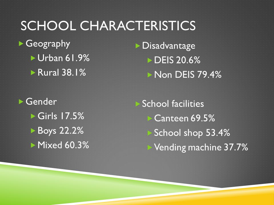 SCHOOL CHARACTERISTICS  Geography  Urban 61.9%  Rural 38.1%  Gender  Girls 17.5%  Boys 22.2%  Mixed 60.3%  Disadvantage  DEIS 20.6%  Non DEIS 79.4%  School facilities  Canteen 69.5%  School shop 53.4%  Vending machine 37.7%