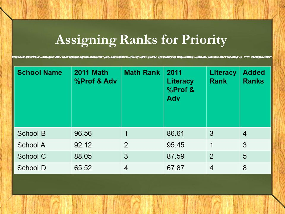 Assigning Ranks for Priority School Name2011 Math %Prof & Adv Math Rank2011 Literacy %Prof & Adv Literacy Rank Added Ranks School B96.56186.6134 School A92.12295.4513 School C88.05387.5925 School D65.52467.8748