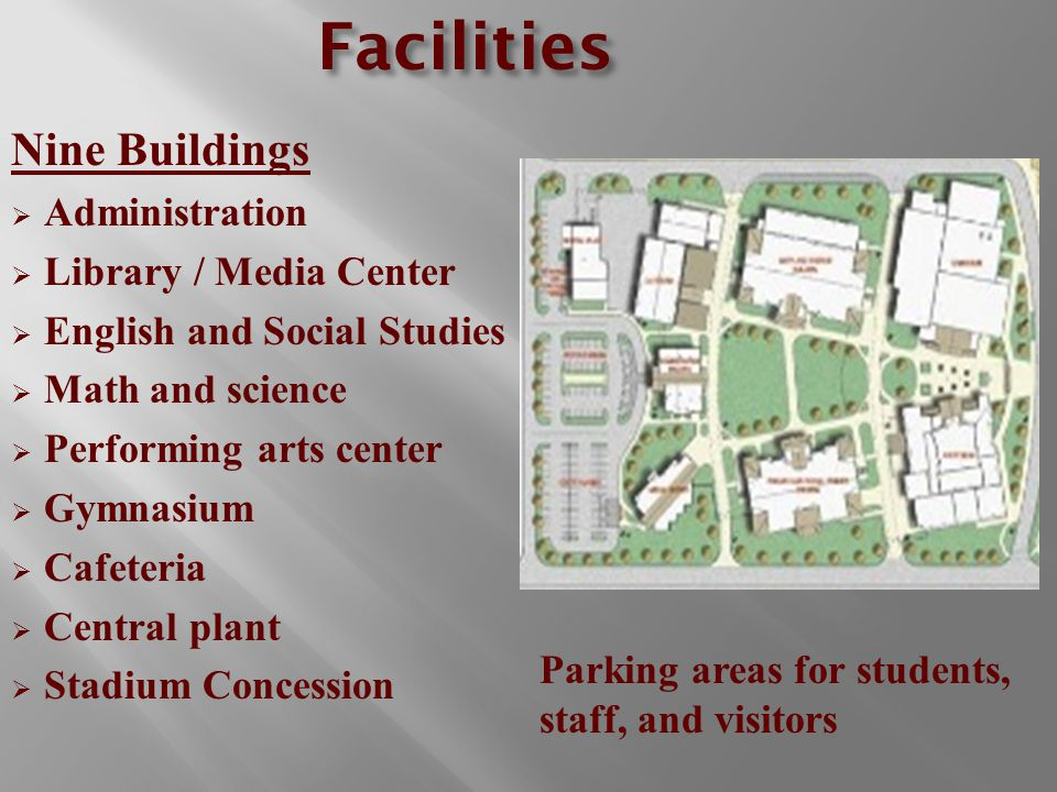 Facilities Nine Buildings  Administration  Library / Media Center  English and Social Studies  Math and science  Performing arts center  Gymnasium  Cafeteria  Central plant  Stadium Concession Parking areas for students, staff, and visitors