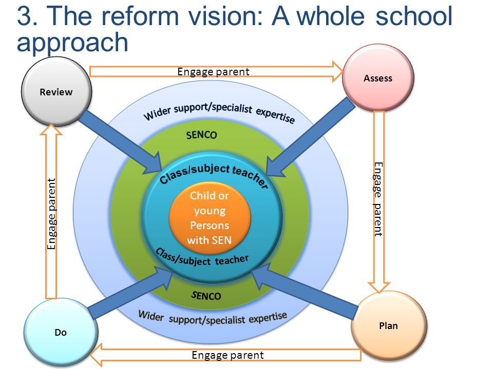 External support e e c c Child or young Persons with SEN Review Assess Do Plan 3. The reform vision: A whole school approach Engage parent
