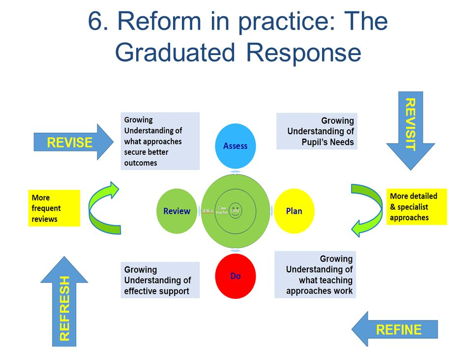 6. Reform in practice: The Graduated Response