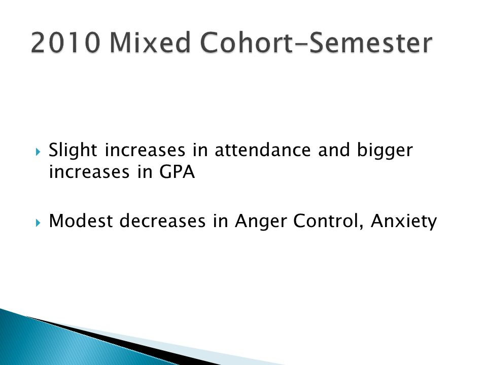  Slight increases in attendance and bigger increases in GPA  Modest decreases in Anger Control, Anxiety
