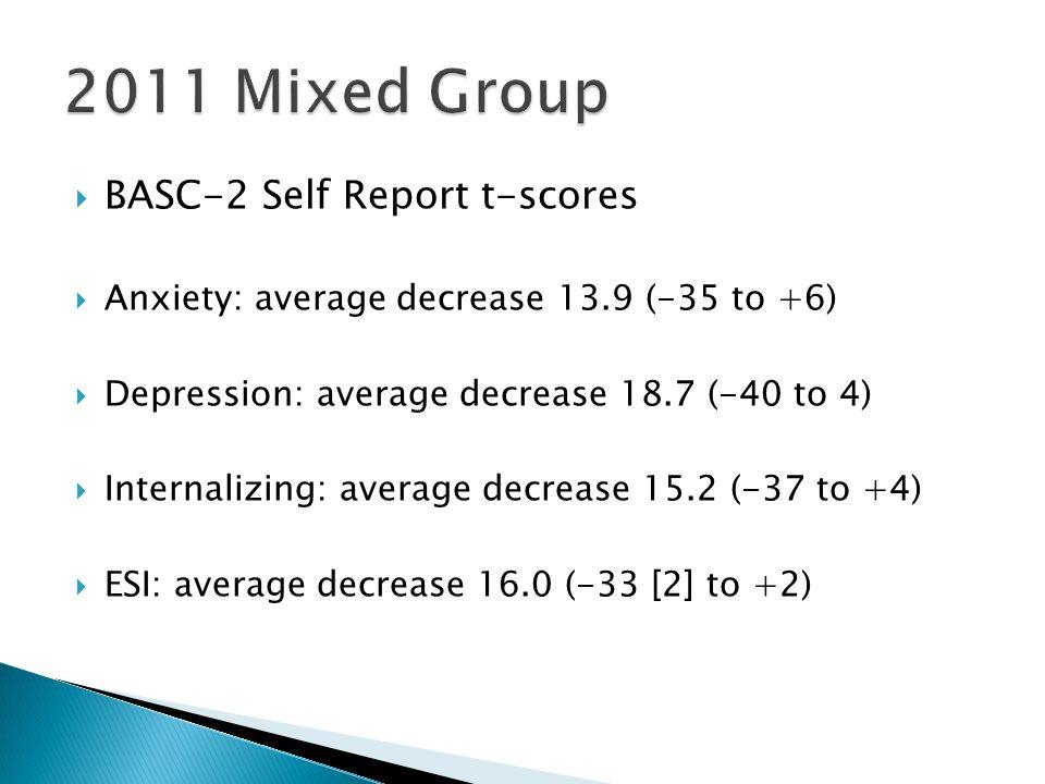  BASC-2 Self Report t-scores  Anxiety: average decrease 13.9 (-35 to +6)  Depression: average decrease 18.7 (-40 to 4)  Internalizing: average decrease 15.2 (-37 to +4)  ESI: average decrease 16.0 (-33 [2] to +2)