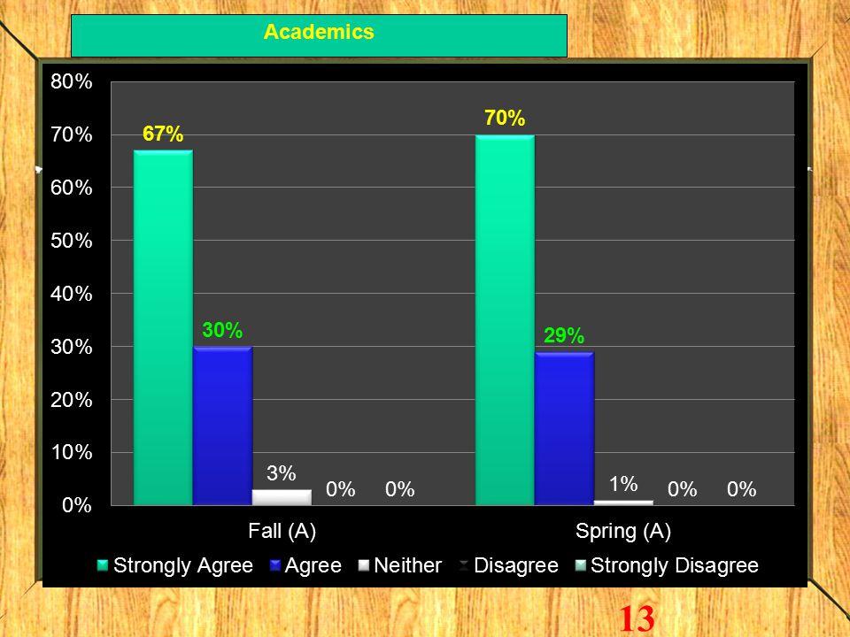 Academics 13