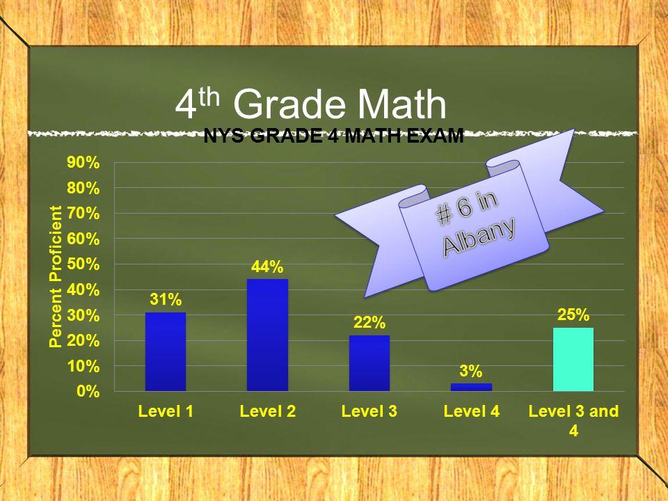 4 th Grade Math
