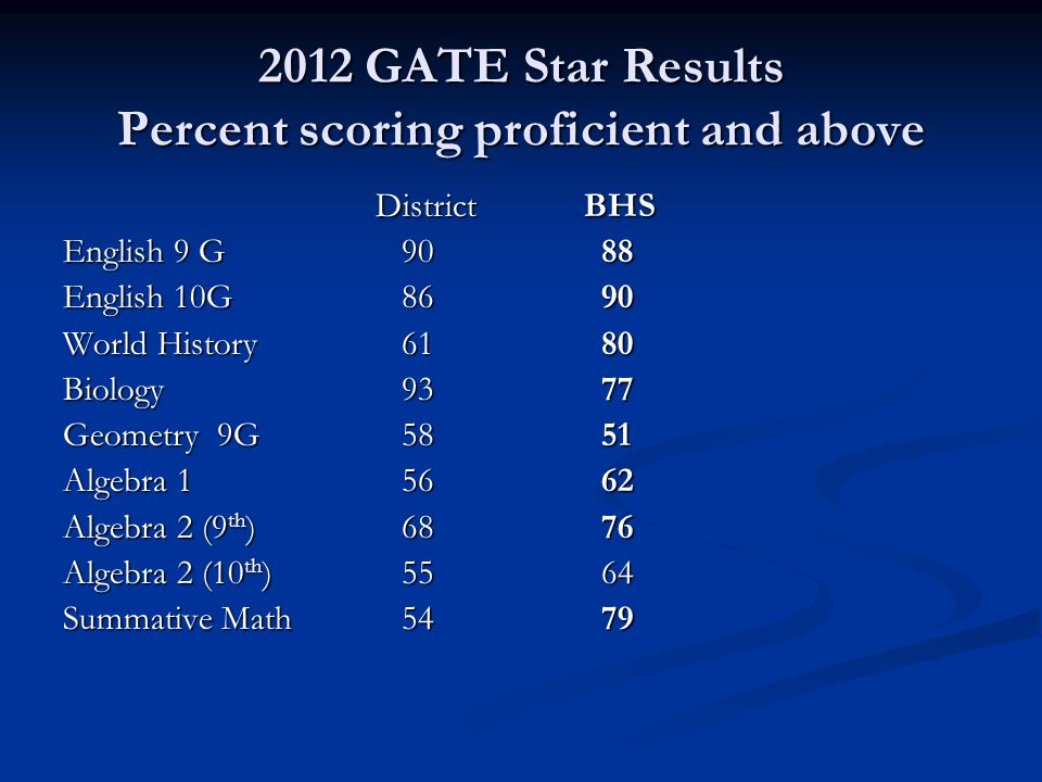 2012 GATE Star Results Percent scoring proficient and above DistrictBHS English 9 G 90 88 English 10G 86 90 World History 61 80 Biology 93 77 Geometry 9G 58 51 Algebra 1 56 62 Algebra 2 (9 th ) 68 76 Algebra 2 (10 th ) 55 64 Summative Math 54 79