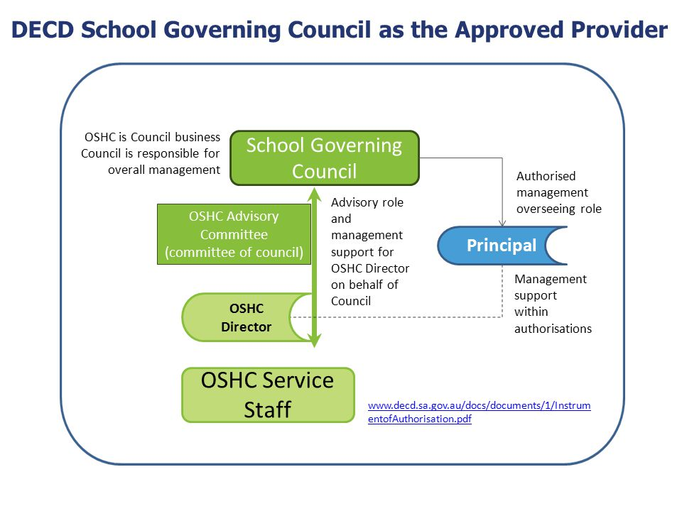 DECD School Governing Council as the Approved Provider OSHC Advisory Committee (committee of council) School Governing Council OSHC Service Staff OSHC Director Principal Authorised management overseeing role Advisory role and management support for OSHC Director on behalf of Council Management support within authorisations OSHC is Council business Council is responsible for overall management www.decd.sa.gov.au/docs/documents/1/Instrum entofAuthorisation.pdf
