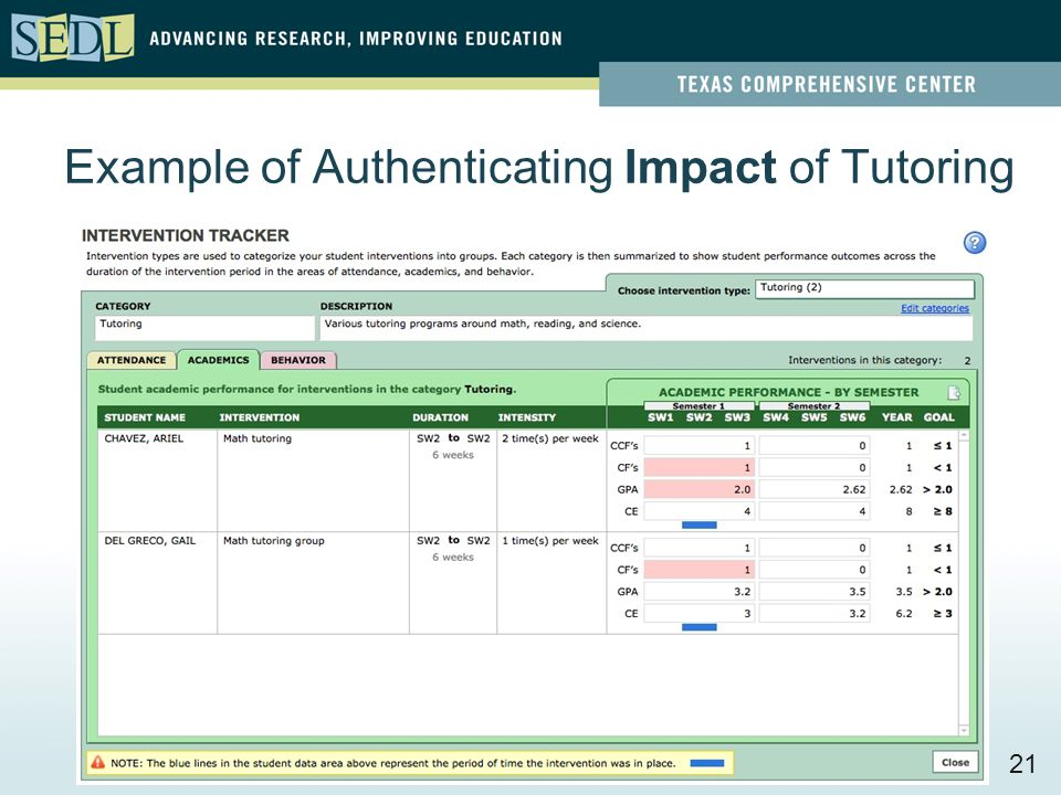 Examples of Authenticating Implementation of Tutoring Authenticate the tutoring program's  attendance and demographics to ensure that all student subgroups are represented and  alignment between tutoring and course work to ensure the tutoring impacts students' classroom work 20