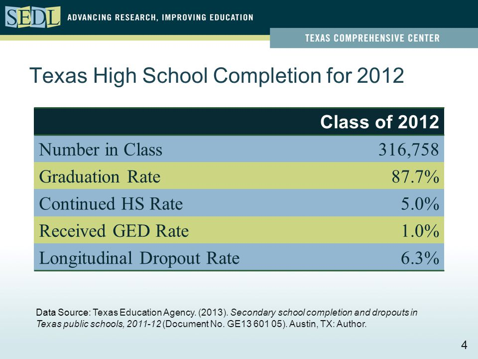 Texas High School Completion for 2012 4 Data Source: Texas Education Agency.