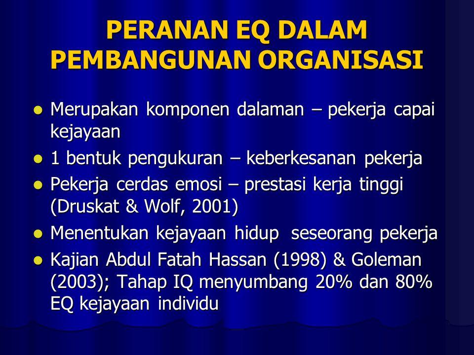 PERANAN EQ DALAM PEMBANGUNAN ORGANISASI Merupakan komponen dalaman – pekerja capai kejayaan Merupakan komponen dalaman – pekerja capai kejayaan 1 bentuk pengukuran – keberkesanan pekerja 1 bentuk pengukuran – keberkesanan pekerja Pekerja cerdas emosi – prestasi kerja tinggi (Druskat & Wolf, 2001) Pekerja cerdas emosi – prestasi kerja tinggi (Druskat & Wolf, 2001) Menentukan kejayaan hidup seseorang pekerja Menentukan kejayaan hidup seseorang pekerja Kajian Abdul Fatah Hassan (1998) & Goleman (2003); Tahap IQ menyumbang 20% dan 80% EQ kejayaan individu Kajian Abdul Fatah Hassan (1998) & Goleman (2003); Tahap IQ menyumbang 20% dan 80% EQ kejayaan individu