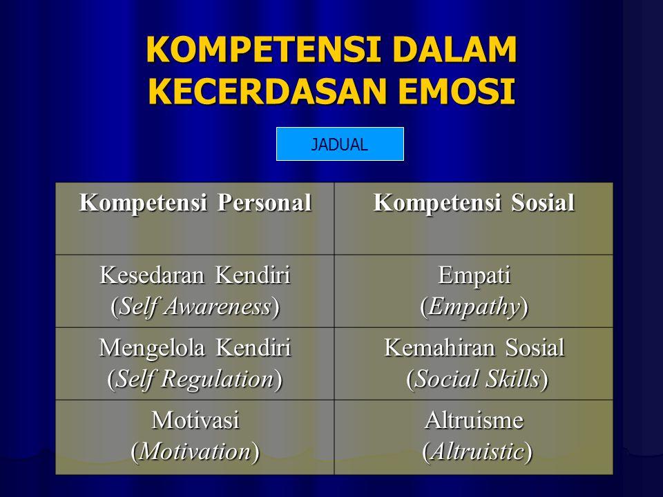 KOMPETENSI DALAM KECERDASAN EMOSI Kompetensi Personal Kompetensi Sosial Kesedaran Kendiri (Self Awareness) Empati (Empathy) Mengelola Kendiri (Self Regulation) Kemahiran Sosial (Social Skills) (Social Skills) Motivasi (Motivation) Altruisme (Altruistic) (Altruistic) JADUAL
