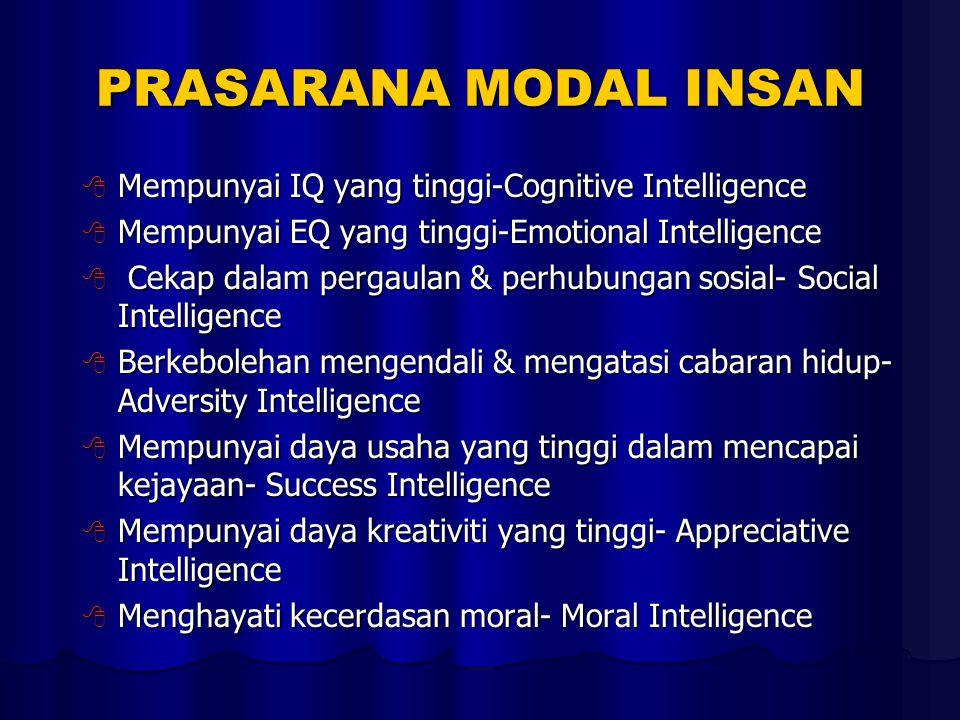 PRASARANA MODAL INSAN  Mempunyai IQ yang tinggi-Cognitive Intelligence  Mempunyai EQ yang tinggi-Emotional Intelligence  Cekap dalam pergaulan & perhubungan sosial- Social Intelligence  Berkebolehan mengendali & mengatasi cabaran hidup- Adversity Intelligence  Mempunyai daya usaha yang tinggi dalam mencapai kejayaan- Success Intelligence  Mempunyai daya kreativiti yang tinggi- Appreciative Intelligence  Menghayati kecerdasan moral- Moral Intelligence