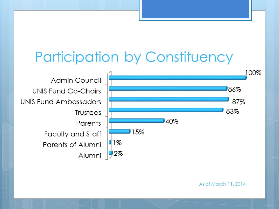 Participation by Constituency As of March 11, 2014