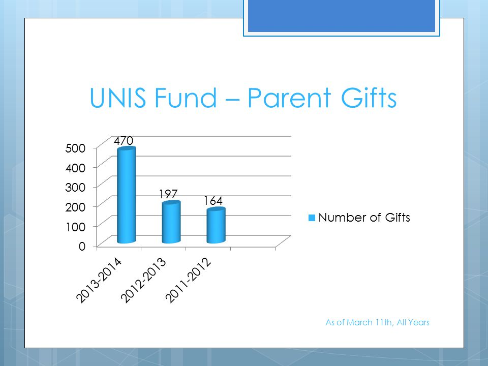 UNIS Fund – Parent Gifts As of March 11th, All Years