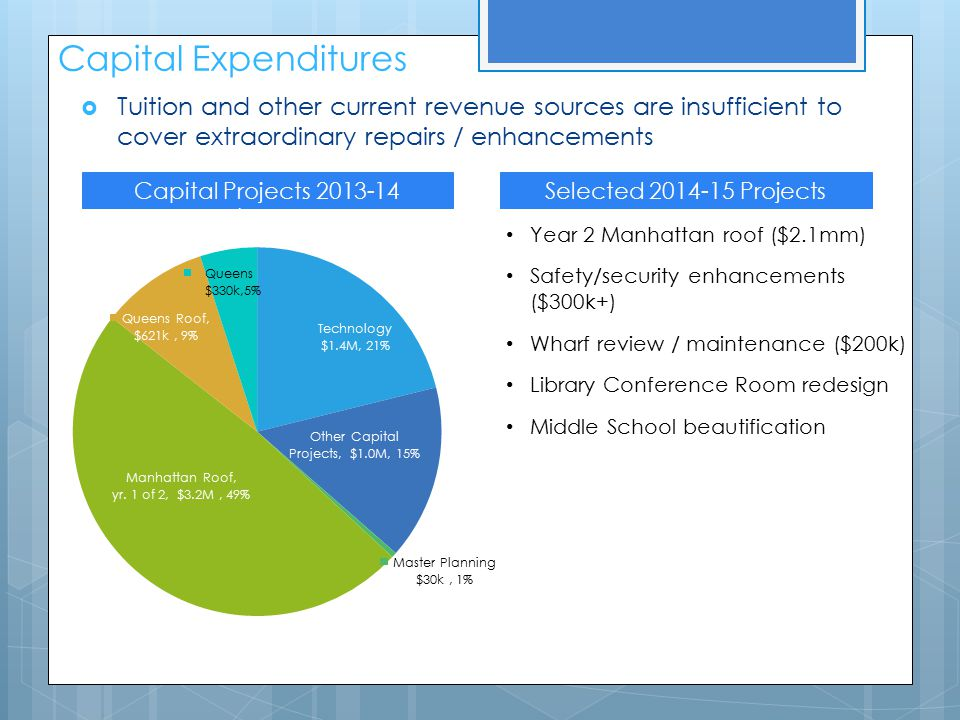 Capital Expenditures Capital Projects 2013-14 ($6.6m) Selected 2014-15 Projects Year 2 Manhattan roof ($2.1mm) Safety/security enhancements ($300k+) Wharf review / maintenance ($200k) Library Conference Room redesign Middle School beautification  Tuition and other current revenue sources are insufficient to cover extraordinary repairs / enhancements