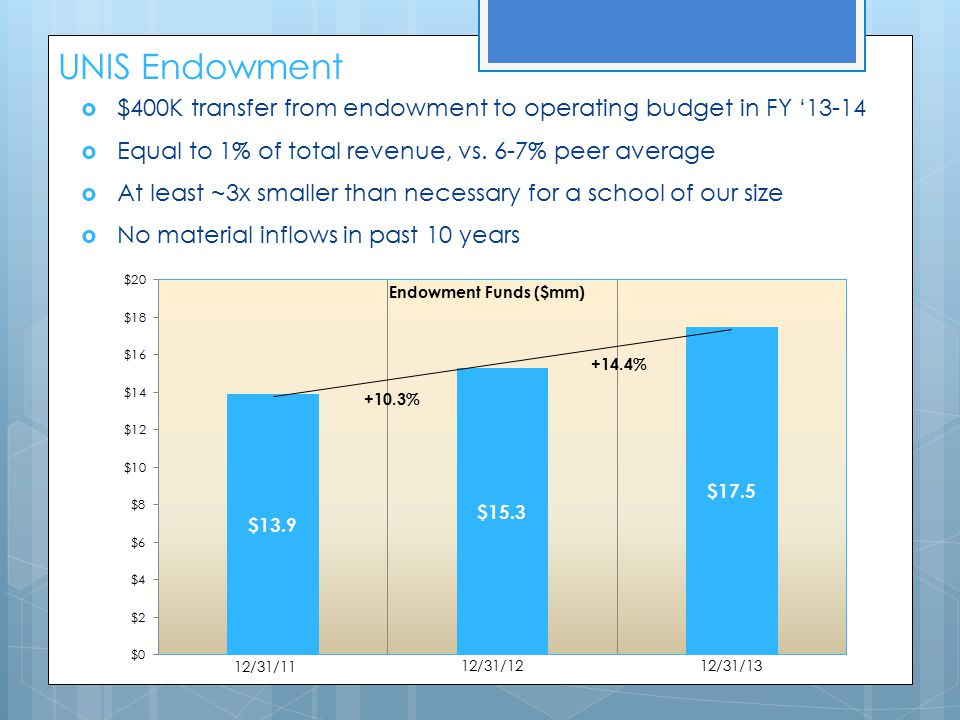 UNIS Endowment  $400K transfer from endowment to operating budget in FY '13-14  Equal to 1% of total revenue, vs.