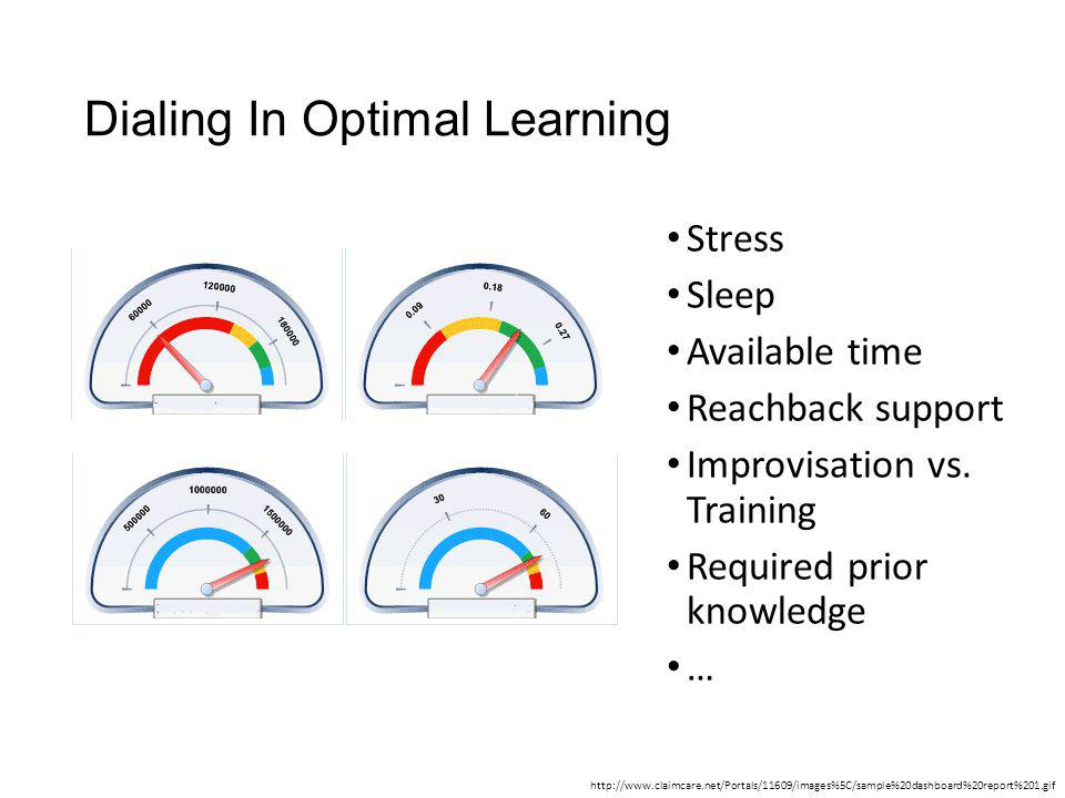 Dialing In Optimal Learning Stress Sleep Available time Reachback support Improvisation vs. Training Required prior knowledge … http://www.claimcare.n