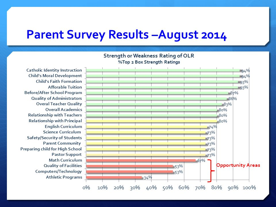 Parent Survey Results –August 2014 Strength or Weakness Rating of OLR %Top 2 Box Strength Ratings