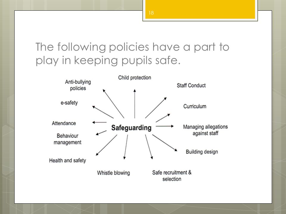 The following policies have a part to play in keeping pupils safe. 18