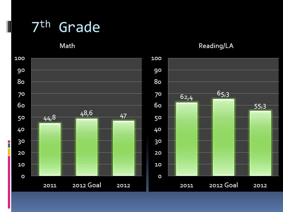 7 th Grade MathReading/LA