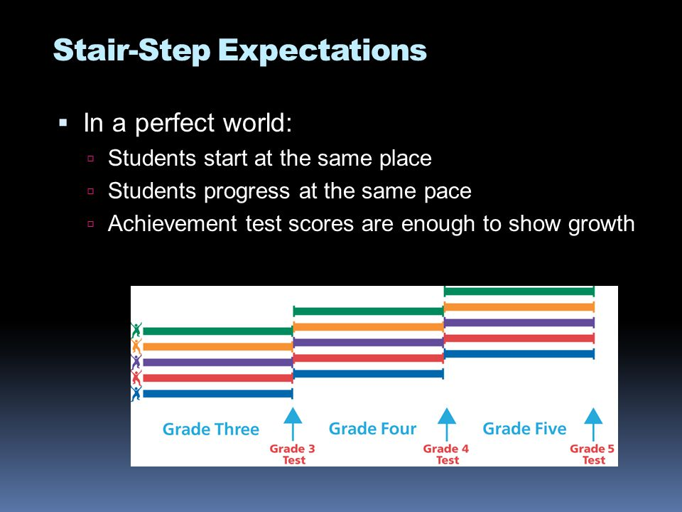 In a perfect world:  Students start at the same place  Students progress at the same pace  Achievement test scores are enough to show growth Stair-Step Expectations