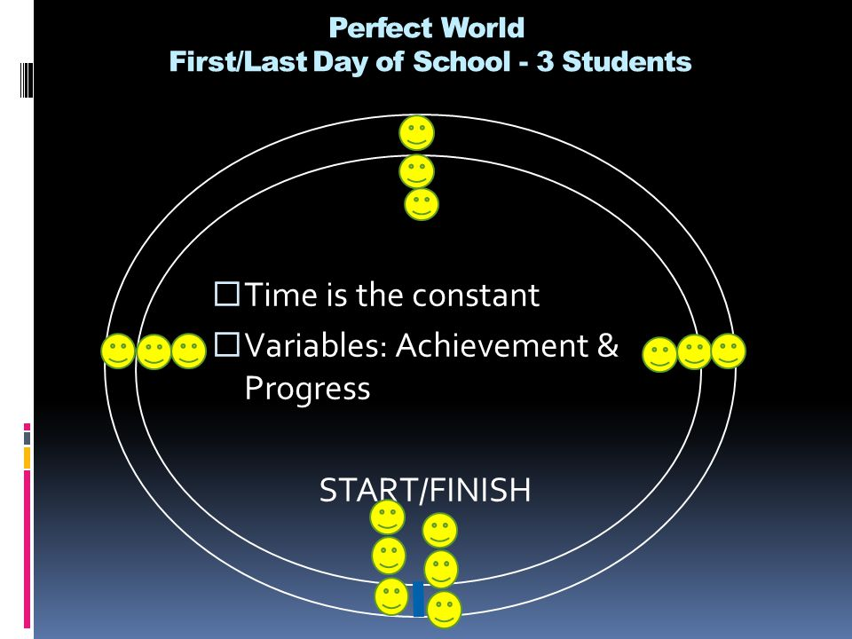 Perfect World First/Last Day of School - 3 Students  Time is the constant  Variables: Achievement & Progress START/FINISH