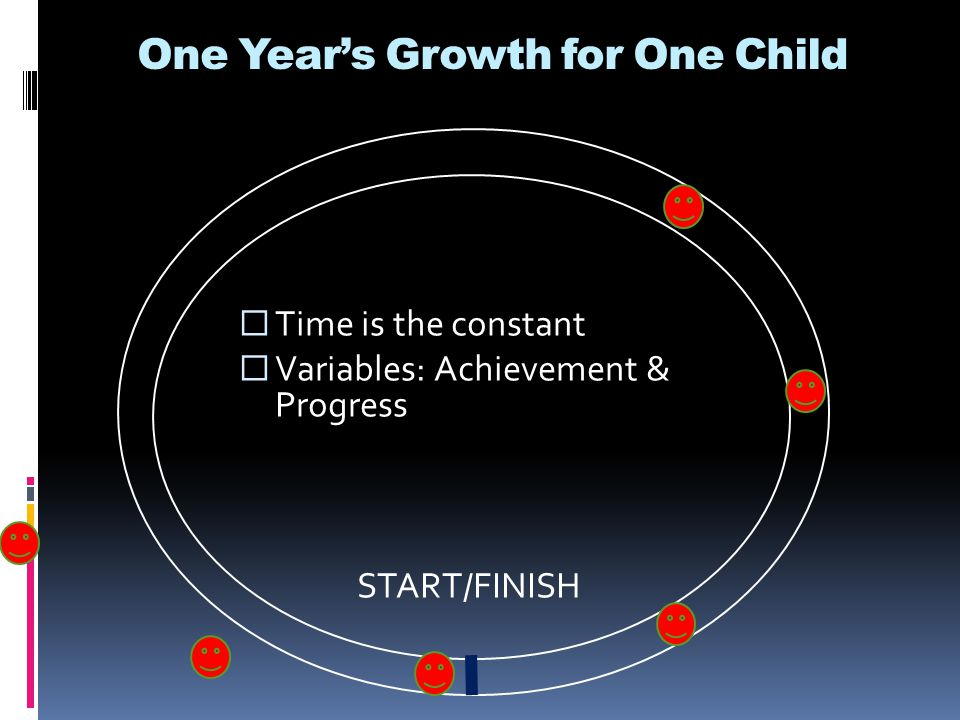 One Year's Growth for One Child  Time is the constant  Variables: Achievement & Progress START/FINISH