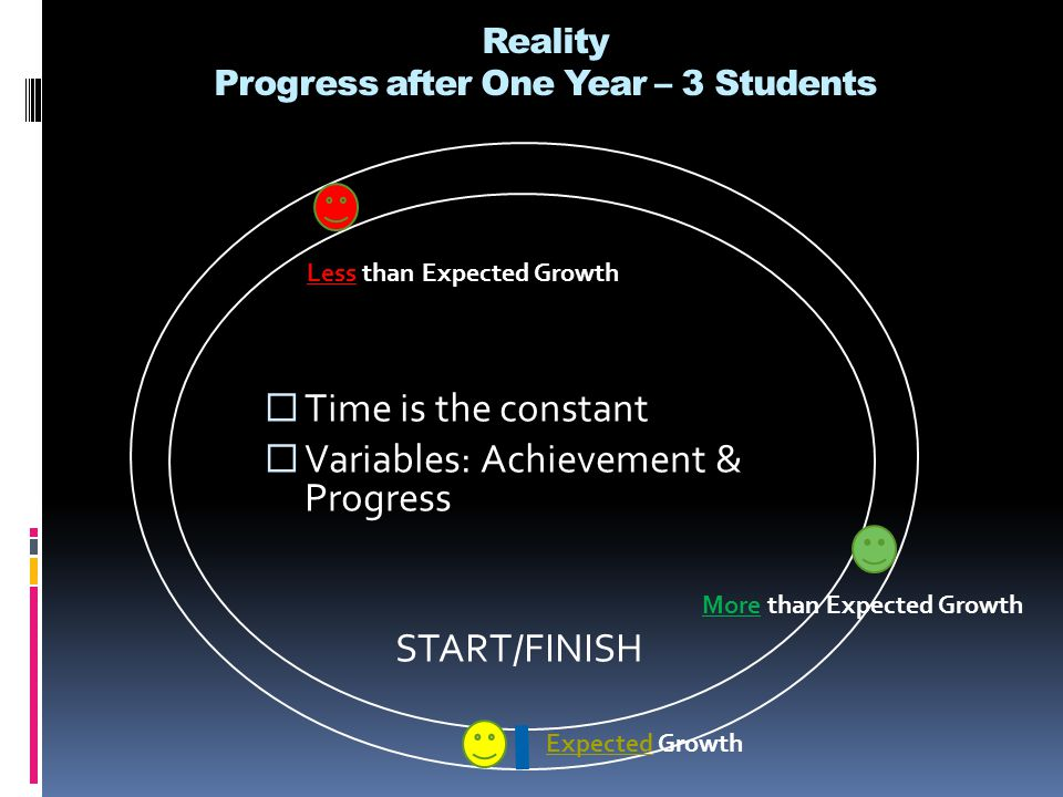 Reality Progress after One Year – 3 Students  Time is the constant  Variables: Achievement & Progress START/FINISH Less than Expected Growth Expected Growth More than Expected Growth