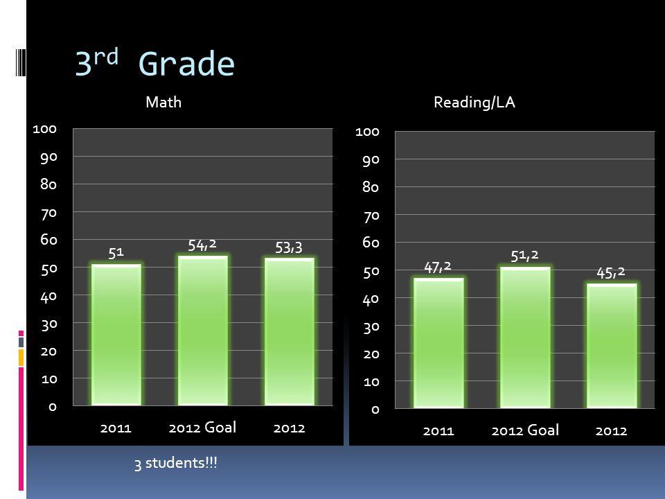 3 rd Grade 3 students!!! MathReading/LA