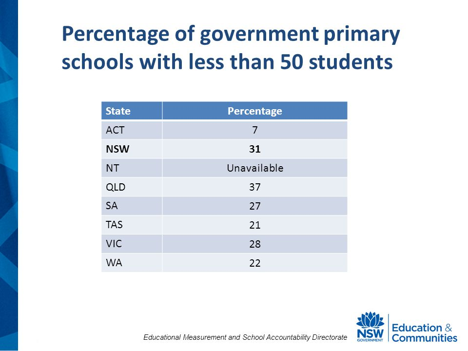 Educational Measurement and School Accountability Directorate Percentage of government primary schools with less than 50 students State Percentage ACT