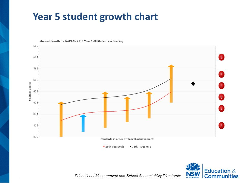Educational Measurement and School Accountability Directorate Year 5 student growth chart