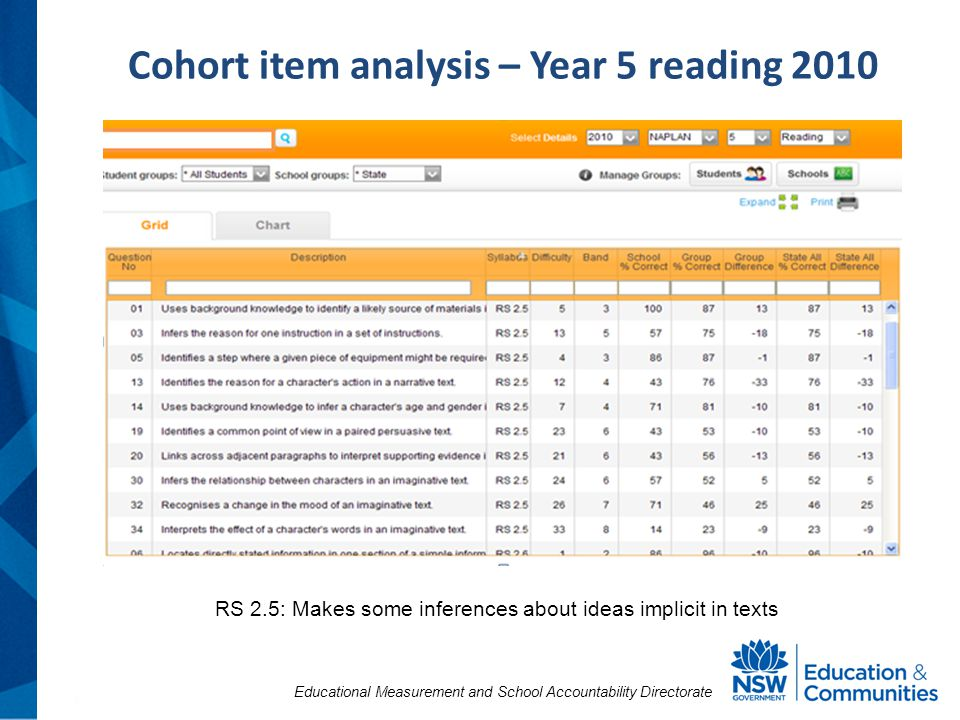 Educational Measurement and School Accountability Directorate Cohort item analysis – Year 5 reading 2010 RS 2.5: Makes some inferences about ideas implicit in texts