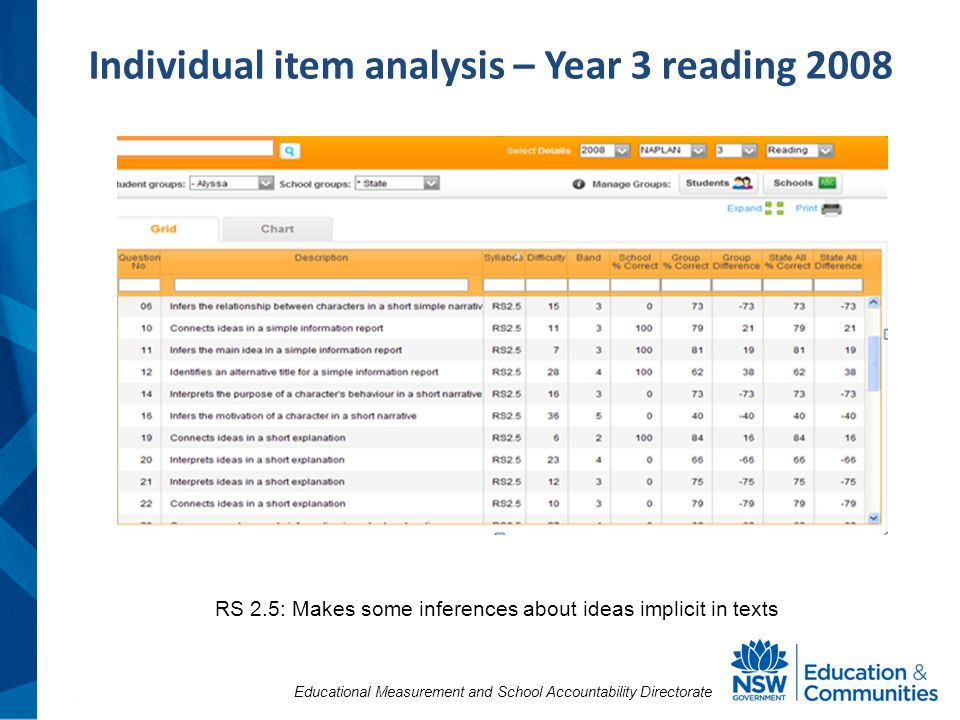 Educational Measurement and School Accountability Directorate Individual item analysis – Year 3 reading 2008 RS 2.5: Makes some inferences about ideas implicit in texts