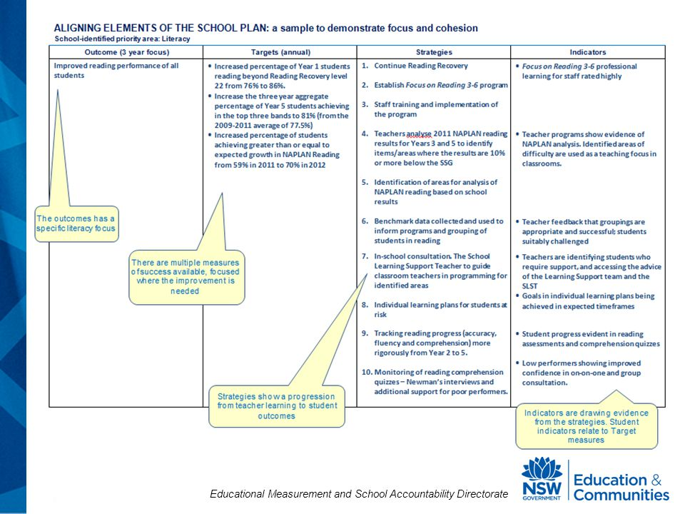 Educational Measurement and School Accountability Directorate